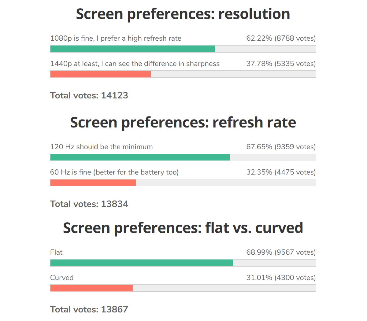 Résultats du sondage hebdomadaire: l'écran idéal est un écran plat de 120 Hz avec une résolution de 1080p
